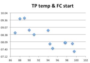 tp-temp-fc-start-500gr