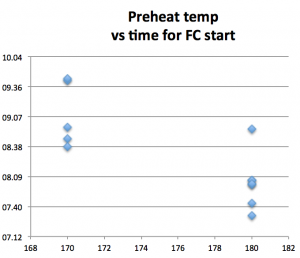 preheat-vs-fc-start-500gr