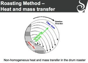 Drum rotation diagram