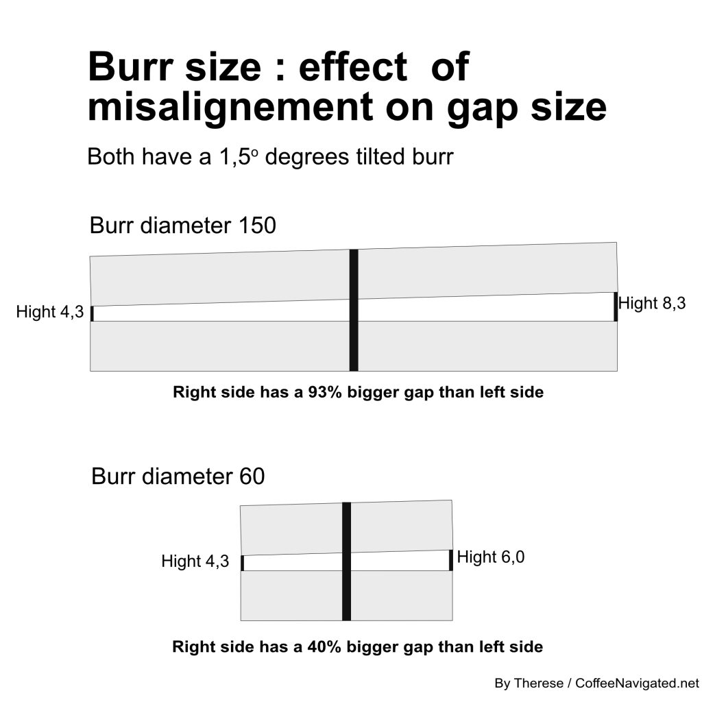 Alignment and burr size