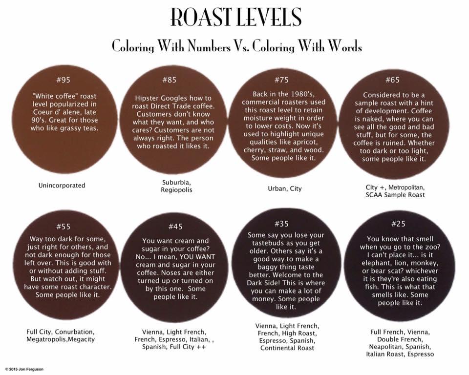 Light Versus Dark Roast Coffeenavigatedbytaste